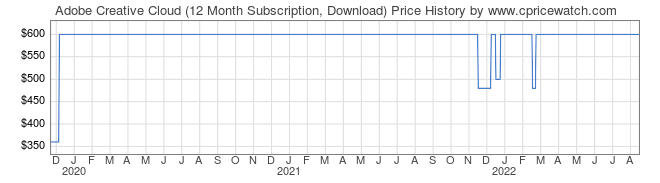 Price History Graph for Adobe Creative Cloud (12 Month Subscription, Download)