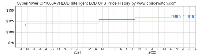 Price History Graph for CyberPower CP1000AVRLCD Intelligent LCD UPS