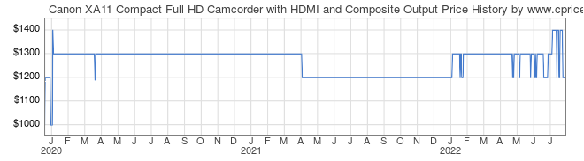 Price History Graph for Canon XA11 Compact Full HD Camcorder with HDMI and Composite Output