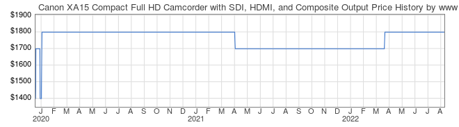 Price History Graph for Canon XA15 Compact Full HD Camcorder with SDI, HDMI, and Composite Output