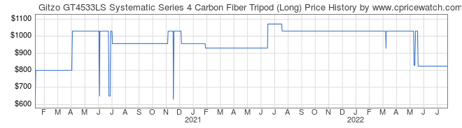 Price History Graph for Gitzo GT4533LS Systematic Series 4 Carbon Fiber Tripod (Long)