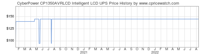 Price History Graph for CyberPower CP1350AVRLCD Intelligent LCD UPS