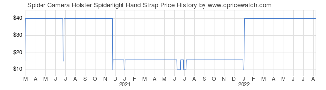 Price History Graph for Spider Camera Holster Spiderlight Hand Strap