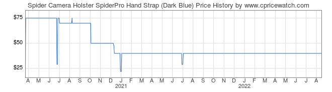 Price History Graph for Spider Camera Holster SpiderPro Hand Strap (Dark Blue)