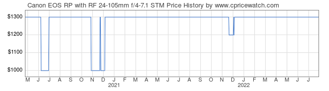 Price History Graph for Canon EOS RP with RF 24-105mm f/4-7.1 STM