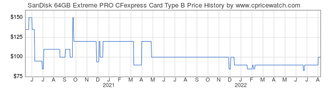 Price History Graph for SanDisk 64GB Extreme PRO CFexpress Card Type B