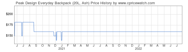 Price History Graph for Peak Design Everyday Backpack (20L, Ash)