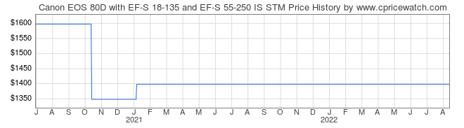 Price History Graph for Canon EOS 80D with EF-S 18-135 and EF-S 55-250 IS STM