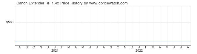 Price History Graph for Canon Extender RF 1.4x