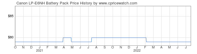Price History Graph for Canon LP-E6NH Battery Pack