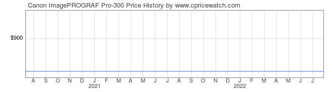 Price History Graph for Canon ImagePROGRAF Pro-300