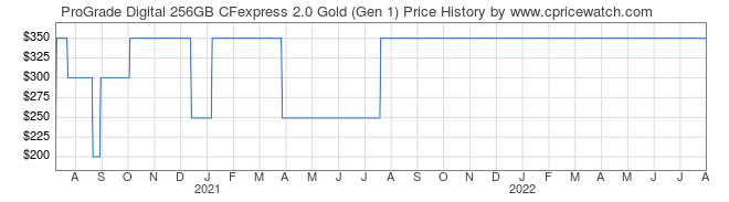 Price History Graph for ProGrade Digital 256GB CFexpress 2.0 Gold (Gen 1)