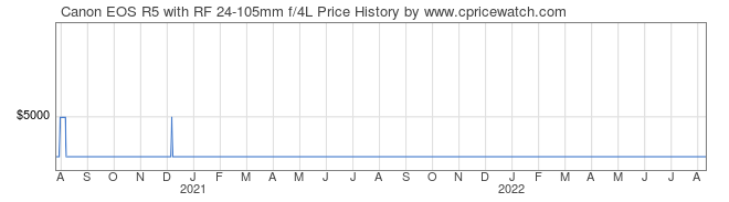 Price History Graph for Canon EOS R5 with RF 24-105mm f/4L