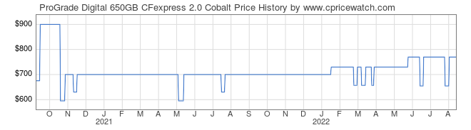 Price History Graph for ProGrade Digital 650GB CFexpress 2.0 Cobalt
