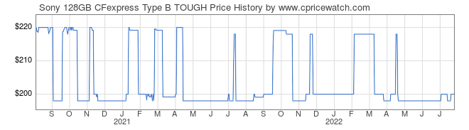 Price History Graph for Sony 128GB CFexpress Type B TOUGH (CEBG128/J)