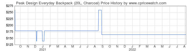 Price History Graph for Peak Design Everyday Backpack (20L, Charcoal)