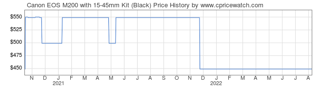 Price History Graph for Canon EOS M200 with 15-45mm Kit (Black)