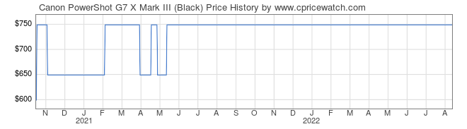 Price History Graph for Canon PowerShot G7 X Mark III (Black)