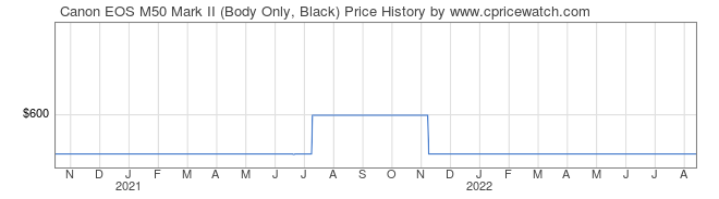 Price History Graph for Canon EOS M50 Mark II (Body Only, Black)