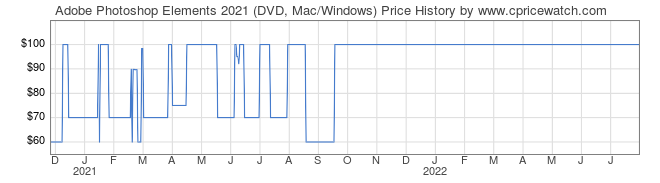 Price History Graph for Adobe Photoshop Elements 2021 (DVD, Mac/Windows)